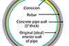 Diagram showing corrosion in Dublin trunk sewer