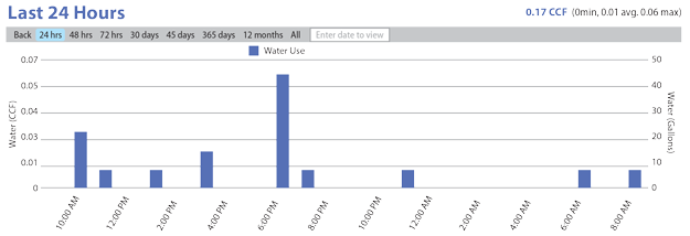 Normal-Water-Use-Chart