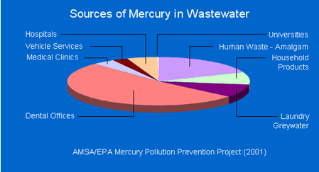mercury-sources-pie-chart