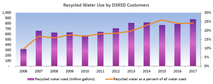 Recycled water use by DSRSD customers, 2006-2016, and percent of total water sales